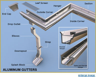 Gutter Diagram